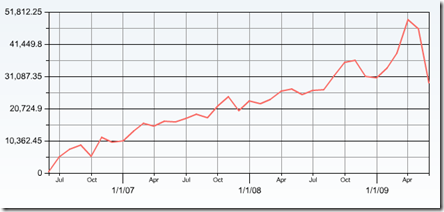 TTIF - 3 years of page hits