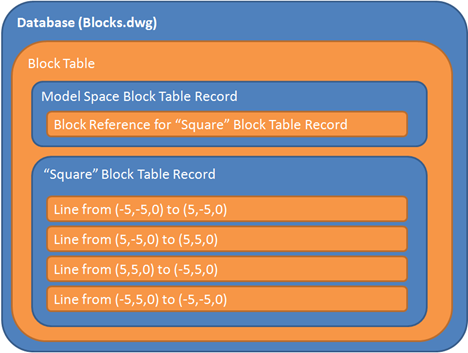 Structure of a block definition and reference