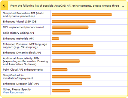 AutoCAD API wishlist survey - interim results for question 5