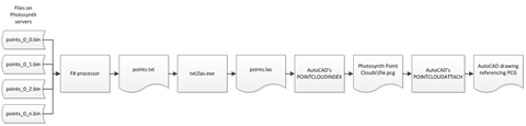 BrowsePhotosynth flow chart