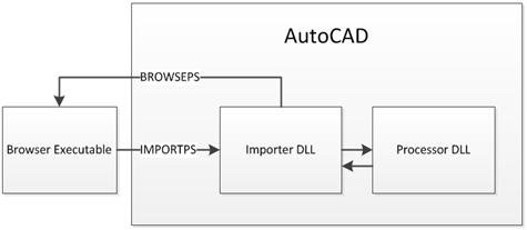 Component architecture