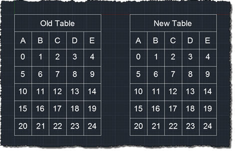 Tables created using old and new protocols
