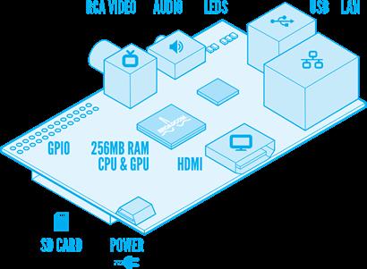 Raspberry Pi layout