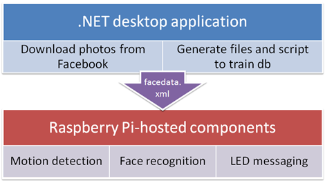 Facecam system architecture