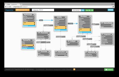 AutoCAD IO OData API