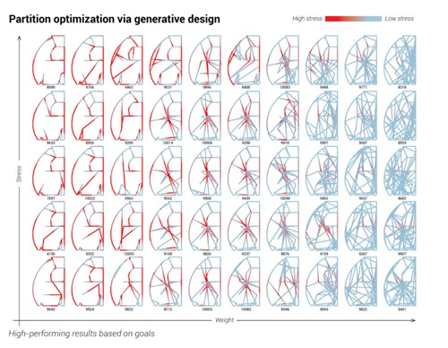 Visualizing partition designs based on displacement and weight