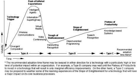 Gartner Hype Cycle 1995