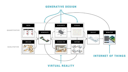 Generative design and IoT are part of a larger eco-system