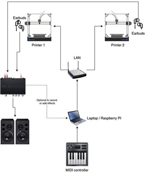 Printesizer architecture