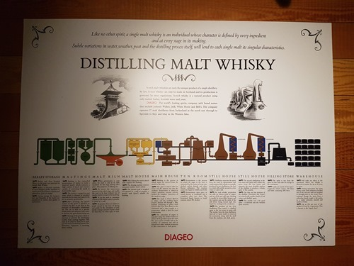 Distilling malt whisky